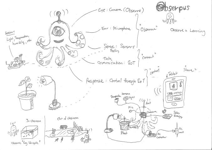 Obsy_drawing